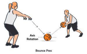 Jenis Passing Bounce Pass