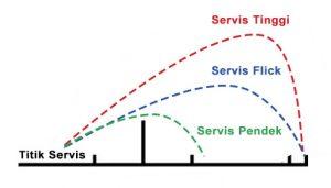 Teknik dasar bulu tangkis Servis Flick